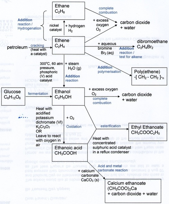 chemistry summary Download free general chemistry notes for immediate use our general chemistry help notes are actual, perfectly-neat handwritten notes that have helped thousands of students obtain the.
